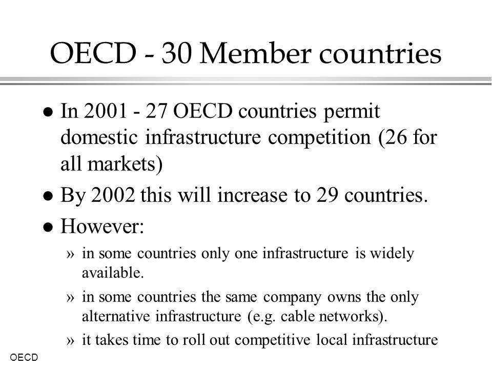 OECD - 30 Member countries