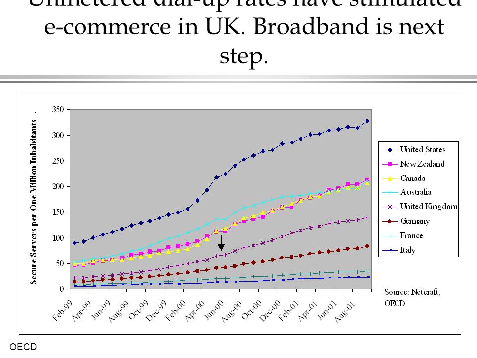 Unmetered dial-up rates have stimulated e-commerce in UK