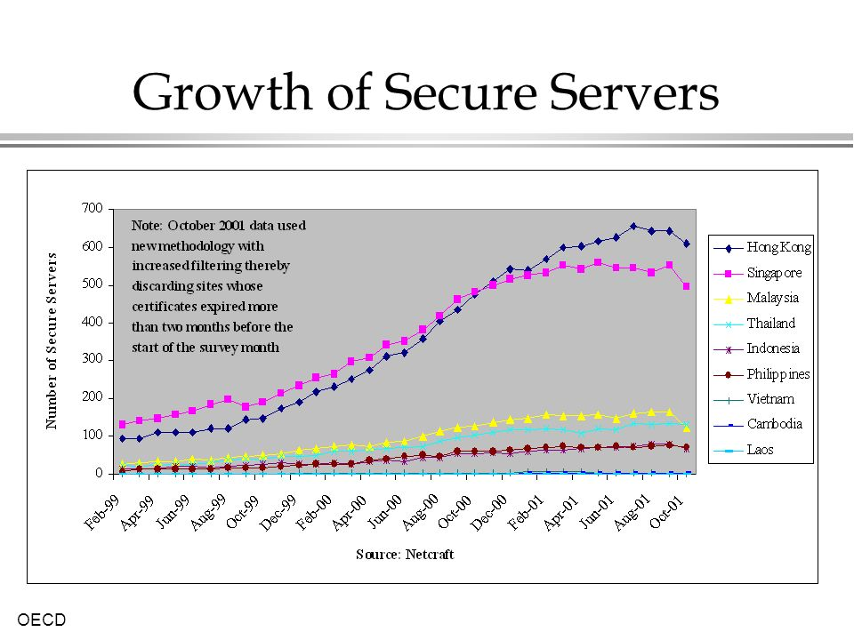 Growth of Secure Servers