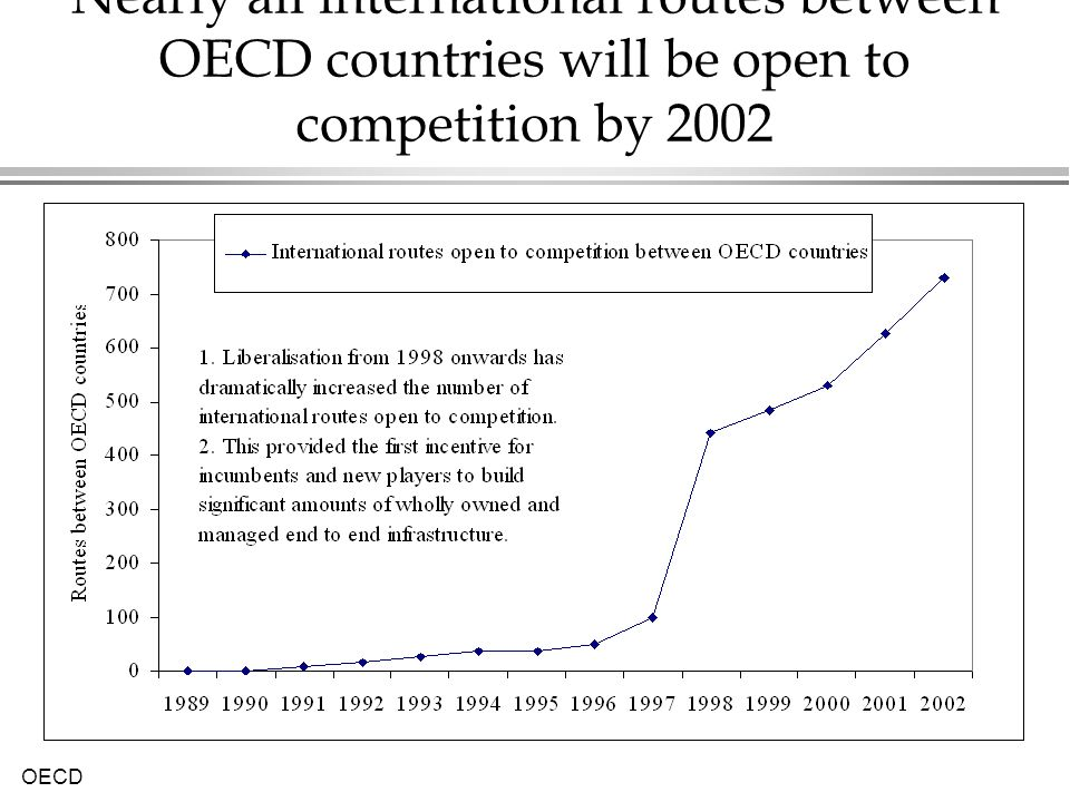 Nearly all international routes between OECD countries will be open to competition by 2002