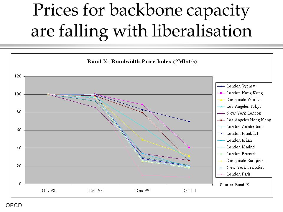 Prices for backbone capacity are falling with liberalisation
