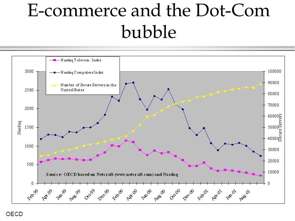 E-commerce and the Dot-Com bubble