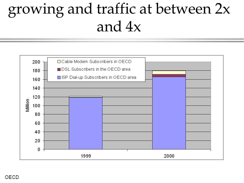 Access to the Internet is still growing and traffic at between 2x and 4x