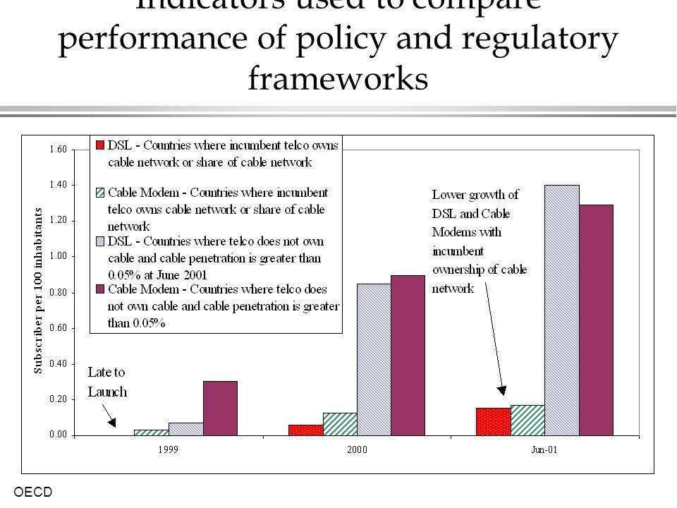 Indicators used to compare performance of policy and regulatory frameworks