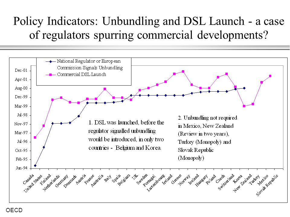 Policy Indicators: Unbundling and DSL Launch - a case of regulators spurring commercial developments