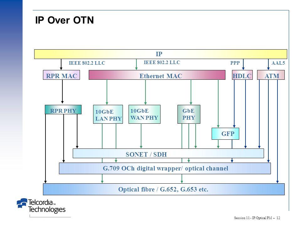 IP Over OTN IP RPR MAC Ethernet MAC HDLC ATM GFP SONET / SDH