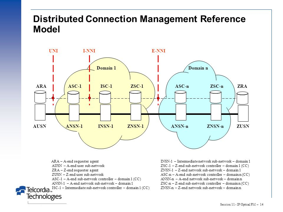 Distributed Connection Management Reference Model
