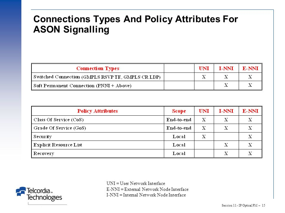 Connections Types And Policy Attributes For ASON Signalling