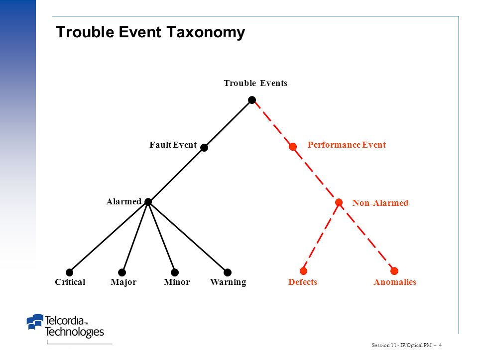 Trouble Event Taxonomy