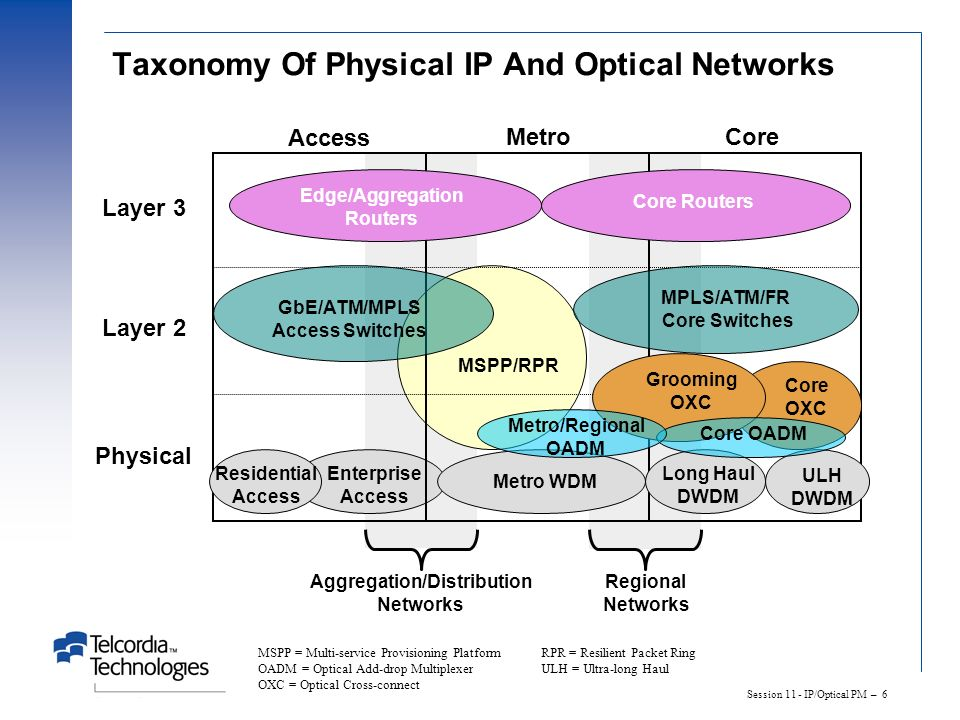 Taxonomy Of Physical IP And Optical Networks