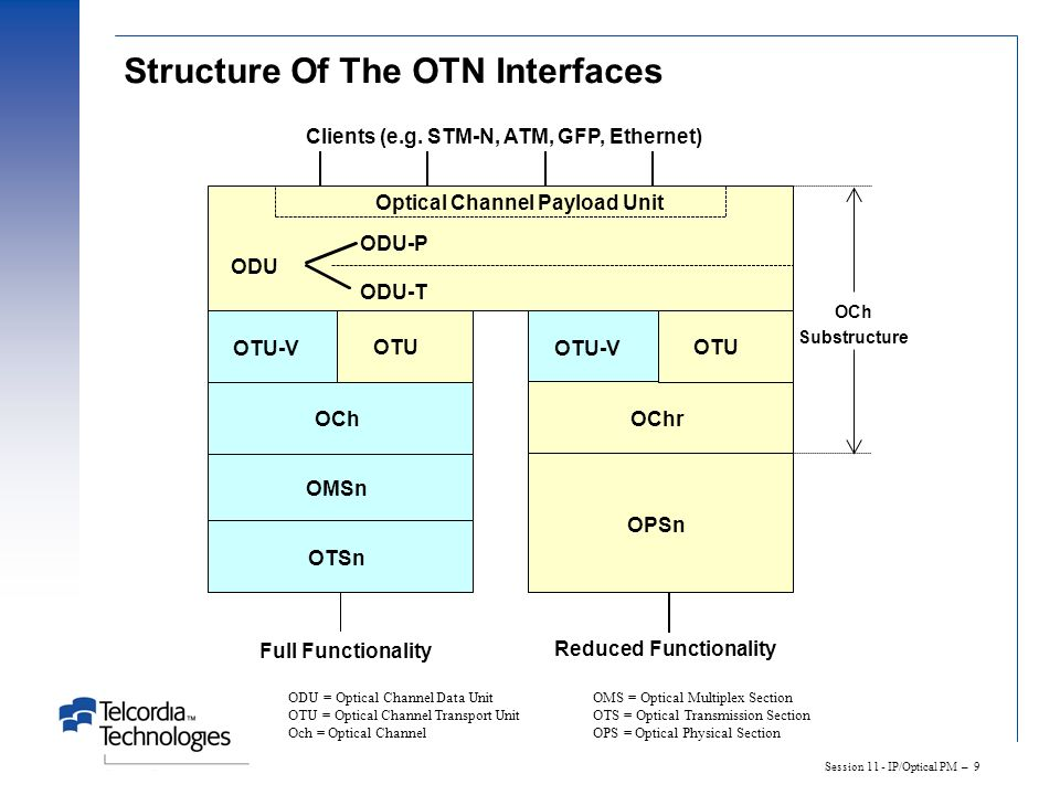 Structure Of The OTN Interfaces