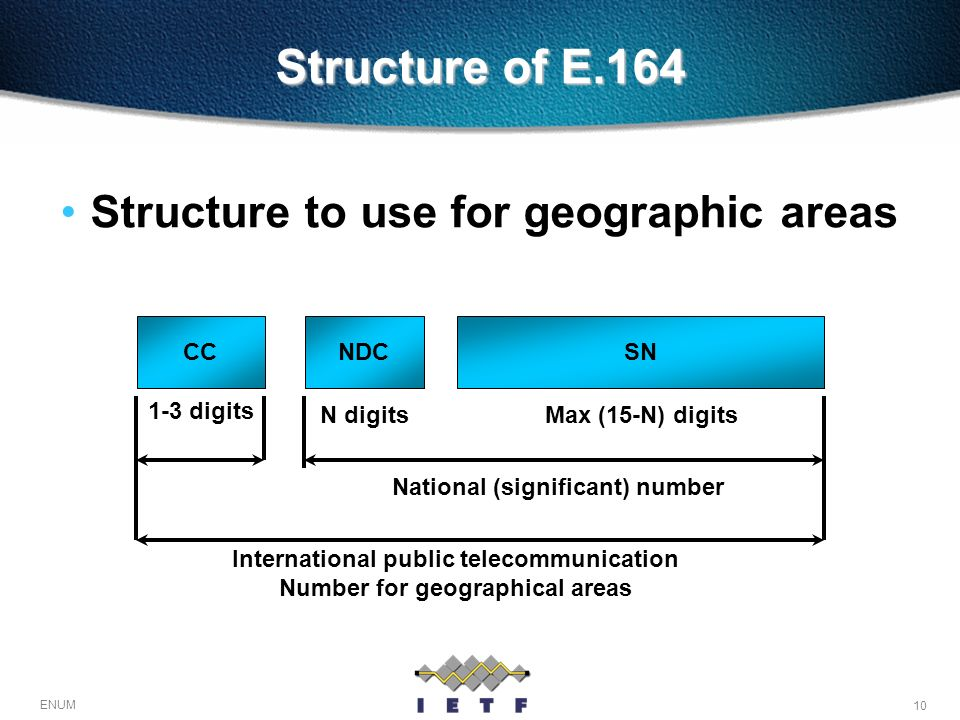 Structure of E.164 Structure to use for geographic areas CC NDC SN