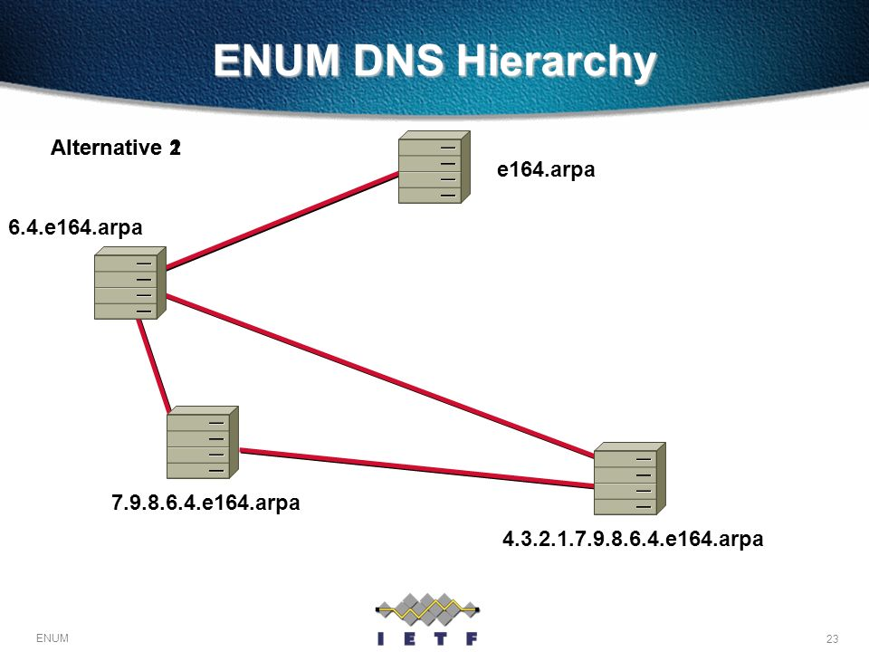 ENUM DNS Hierarchy Alternative 2 Alternative 1 e164.arpa 6.4.e164.arpa
