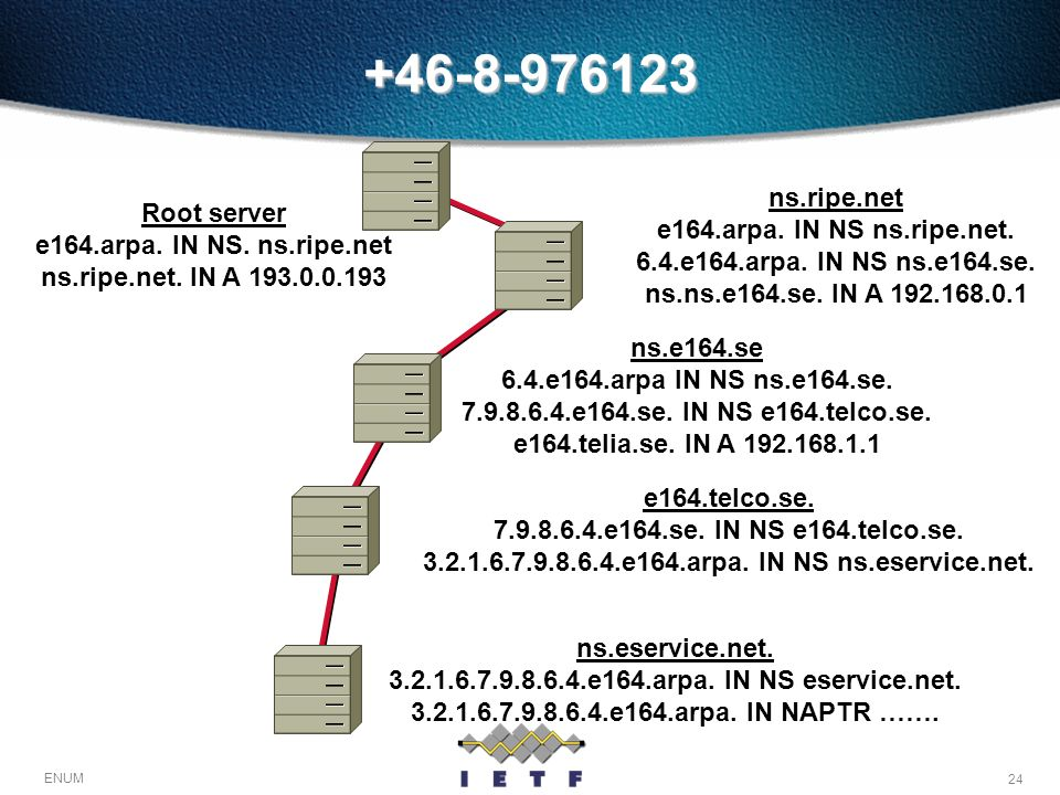 +46-8-976123 ns.ripe.net e164.arpa. IN NS ns.ripe.net.