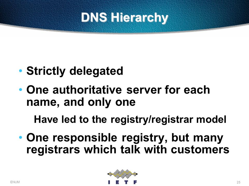 DNS Hierarchy Strictly delegated
