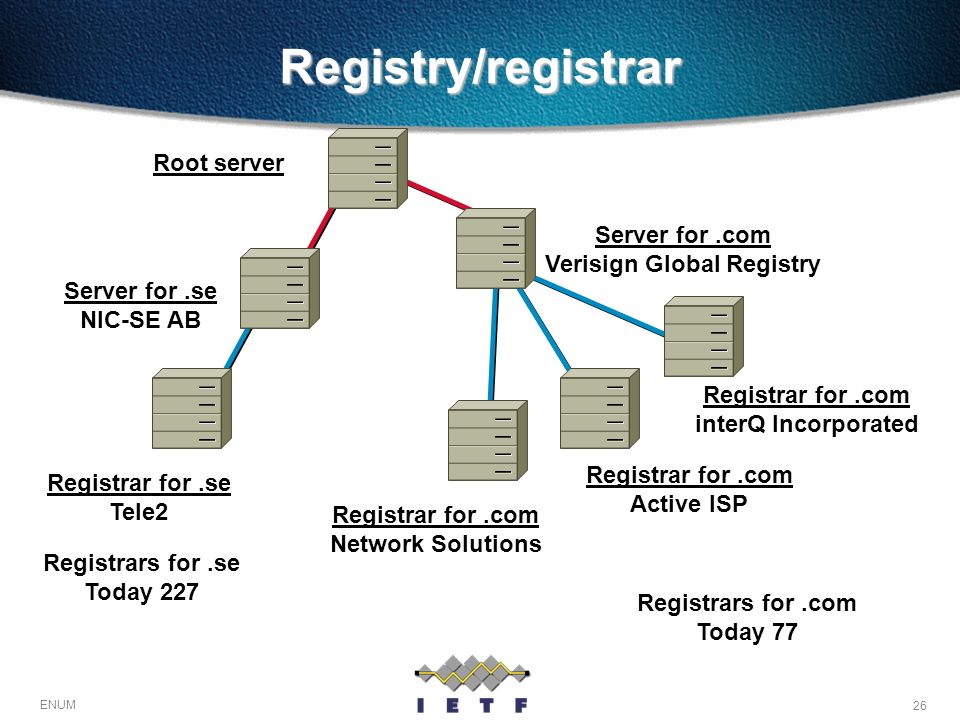Verisign Global Registry