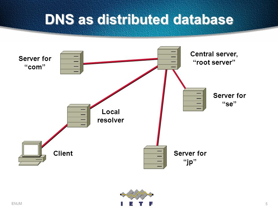DNS as distributed database