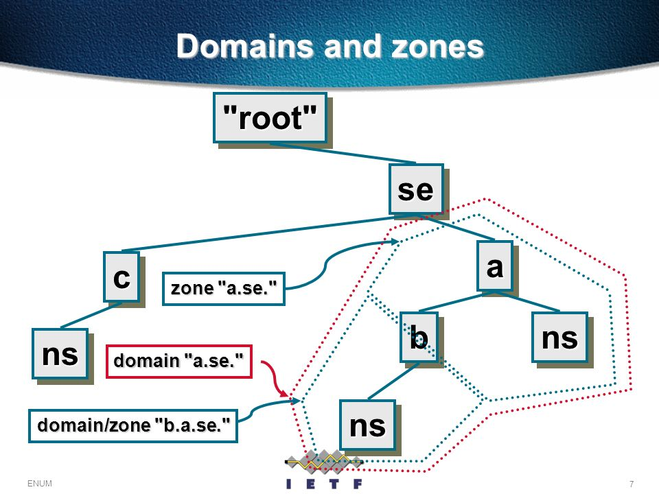 Domains and zones root se a c b ns ns ns zone a.se. domain a.se.