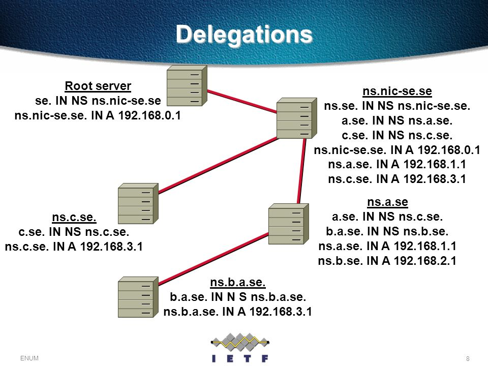 Delegations Root server ns.nic-se.se se. IN NS ns.nic-se.se