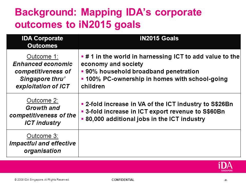 Background: Mapping IDA's corporate outcomes to iN2015 goals