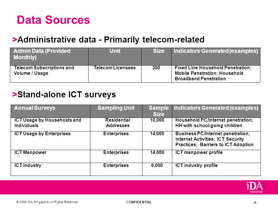 Data Sources Administrative data - Primarily telecom-related