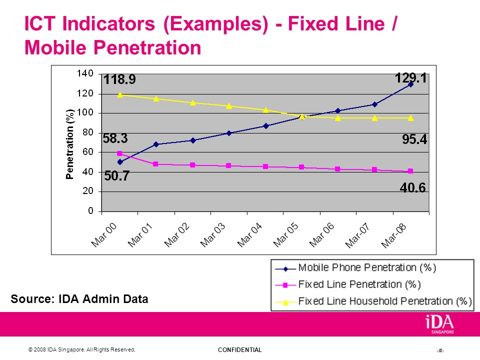 ICT Indicators (Examples) - Fixed Line / Mobile Penetration
