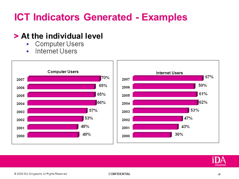 ICT Indicators Generated - Examples