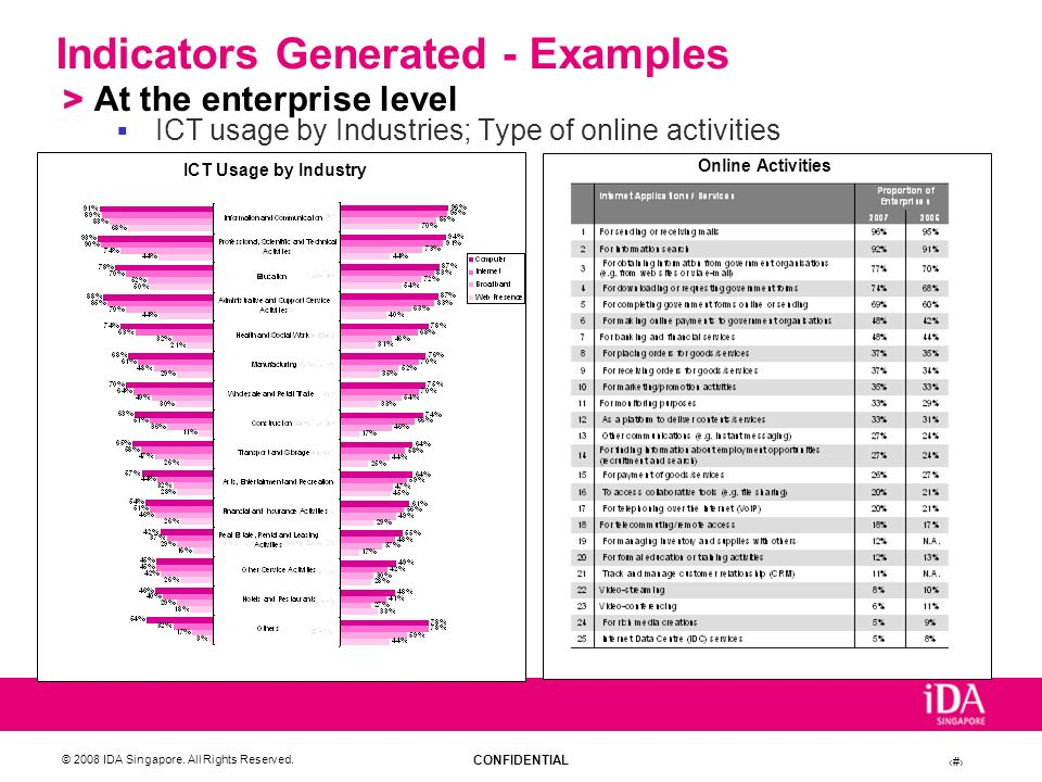 Indicators Generated - Examples