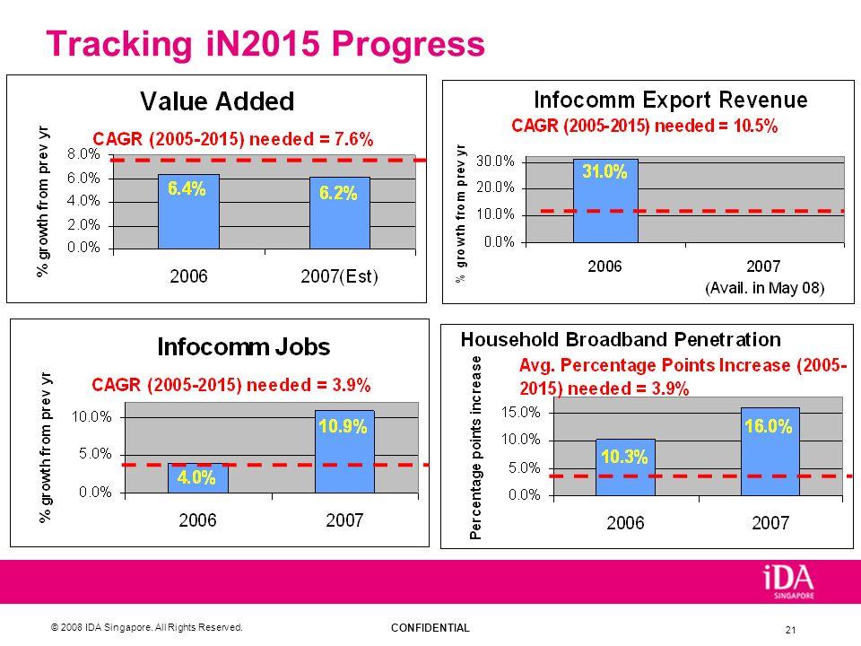 Tracking iN2015 Progress