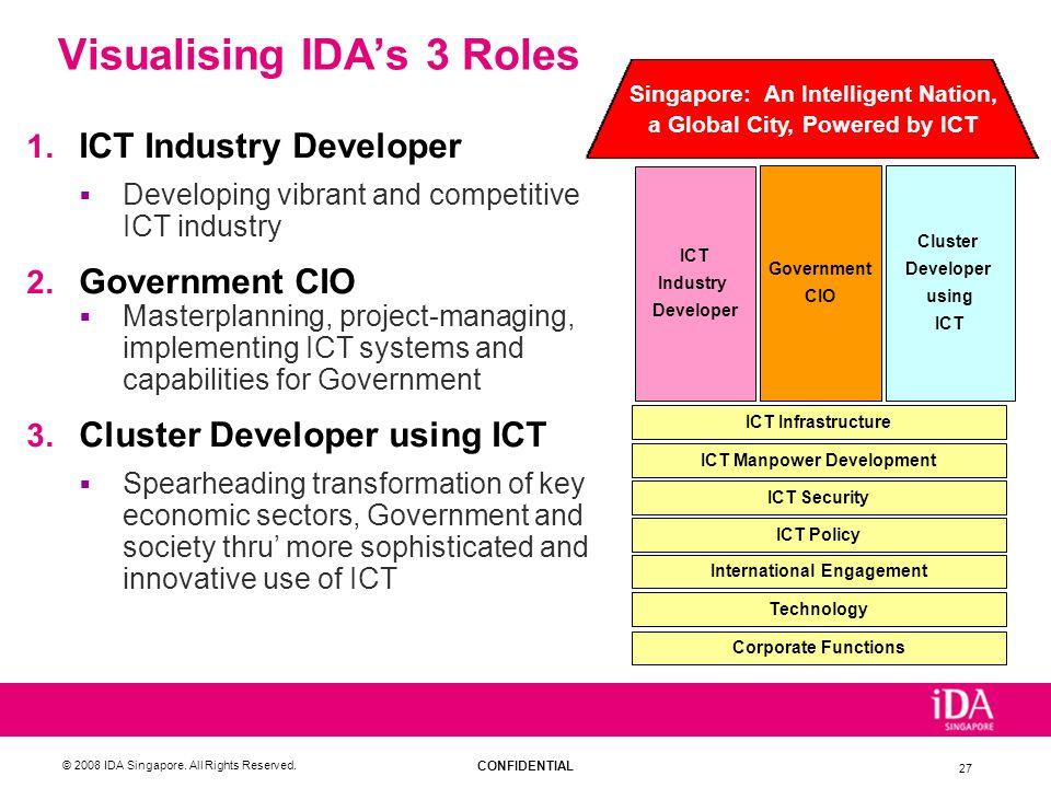 Visualising IDA's 3 Roles