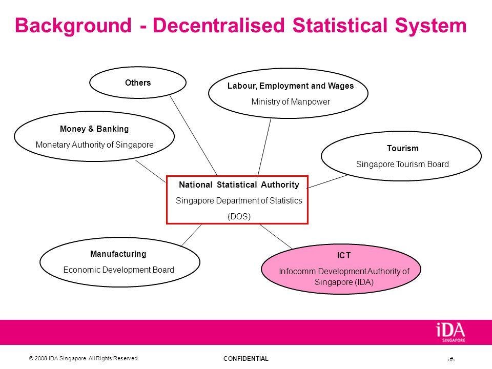 Background - Decentralised Statistical System