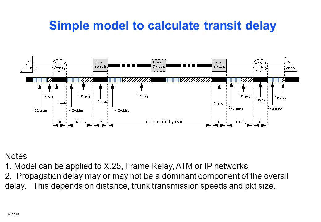 Simple model to calculate transit delay