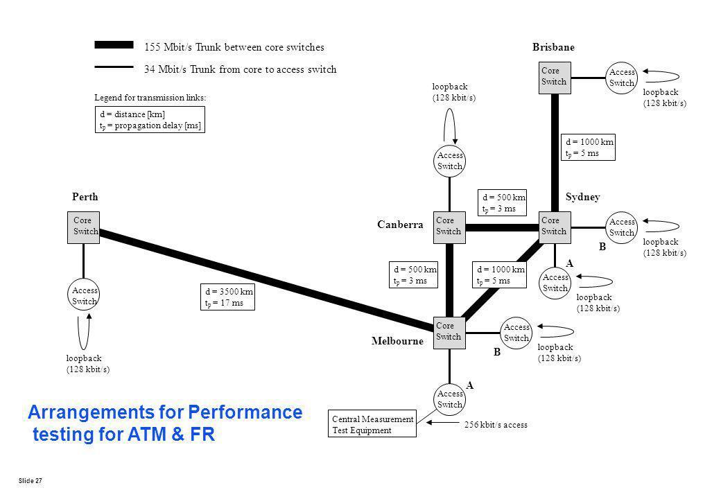 Arrangements for Performance testing for ATM & FR