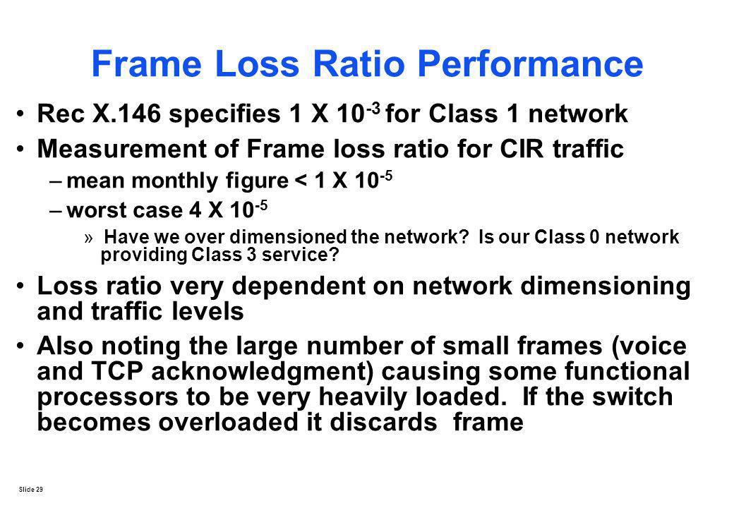 Frame Loss Ratio Performance
