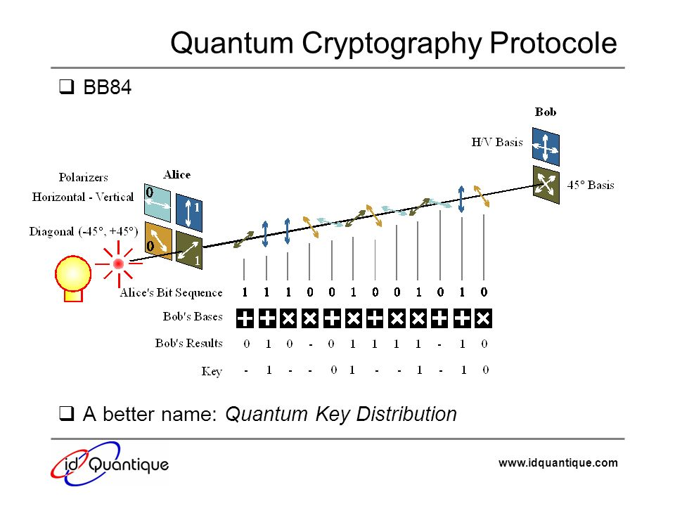 Quantum Cryptography Protocole
