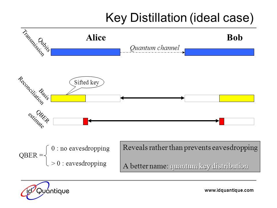 Key Distillation (ideal case)