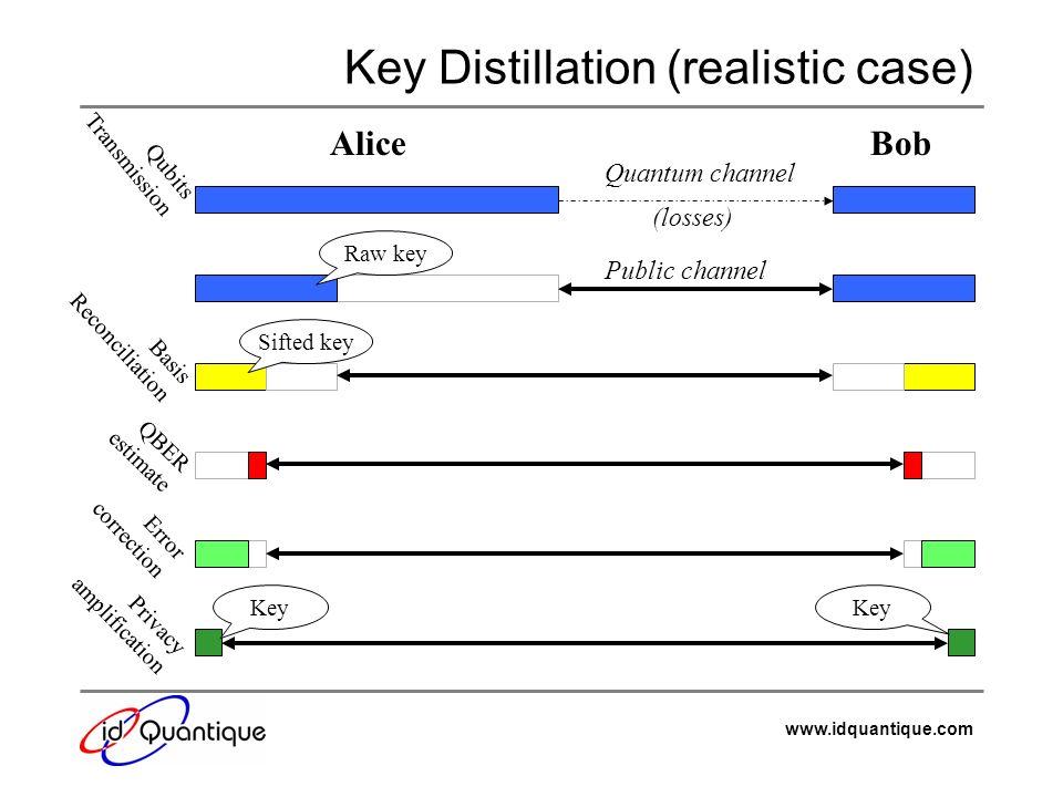 Key Distillation (realistic case)