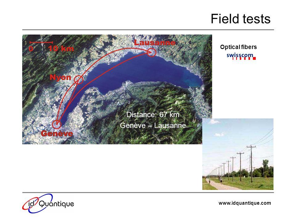 Field tests Optical fibers Distance: 67 km Genève – Lausanne