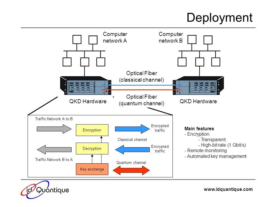 Deployment Computer network A Computer network B Optical Fiber