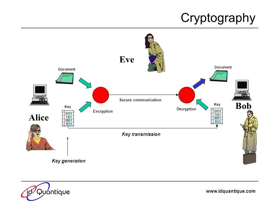 Cryptography Eve Bob Alice Key transmission