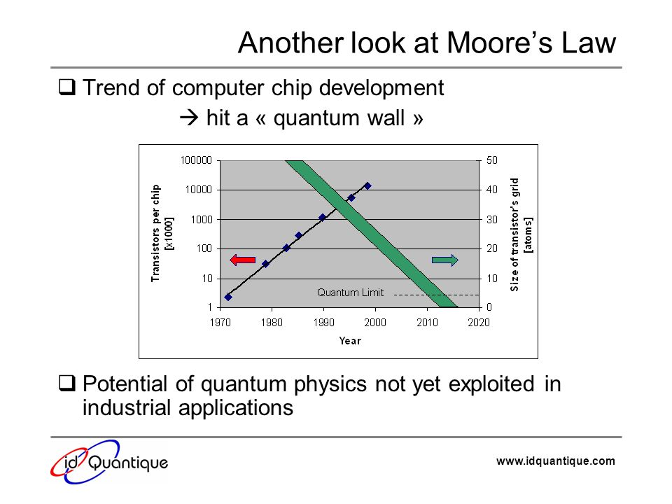 Another look at Moore's Law
