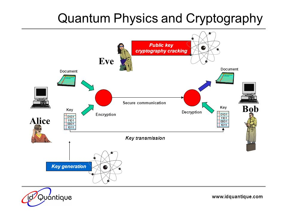 Quantum Physics and Cryptography