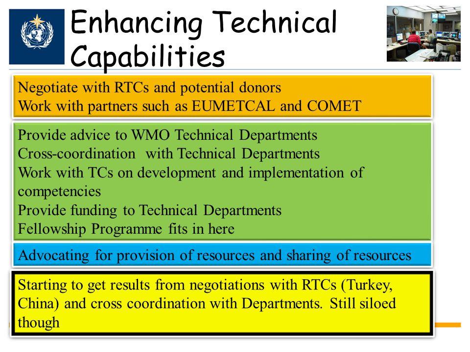 Enhancing Technical Capabilities