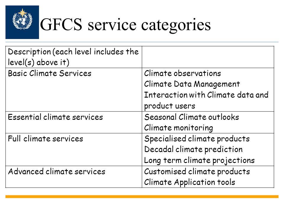 GFCS service categories