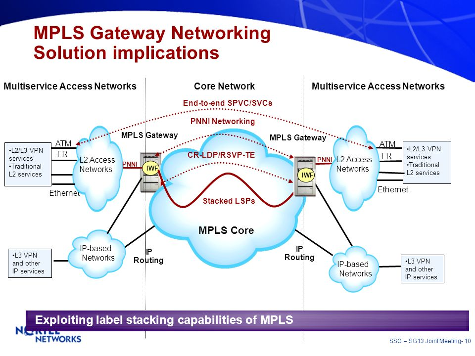 MPLS Gateway Networking Solution implications