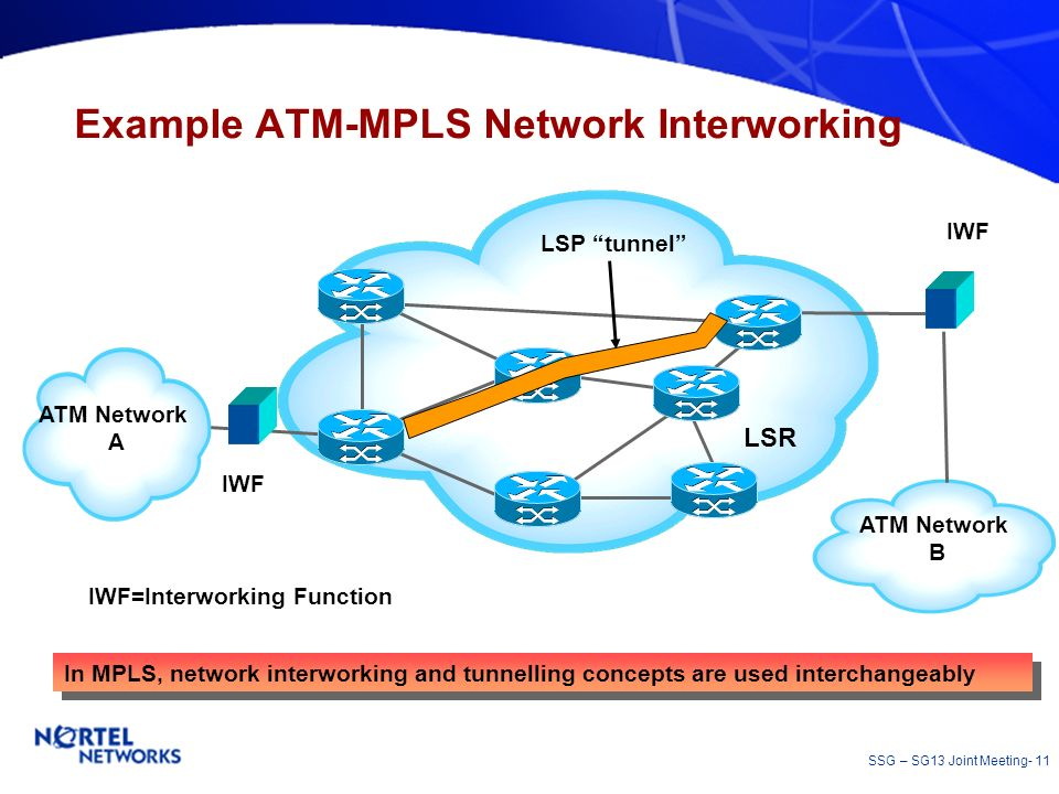 Example ATM-MPLS Network Interworking