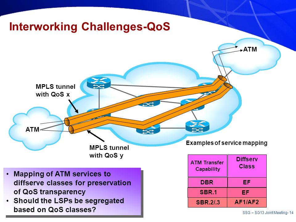 Interworking Challenges-QoS