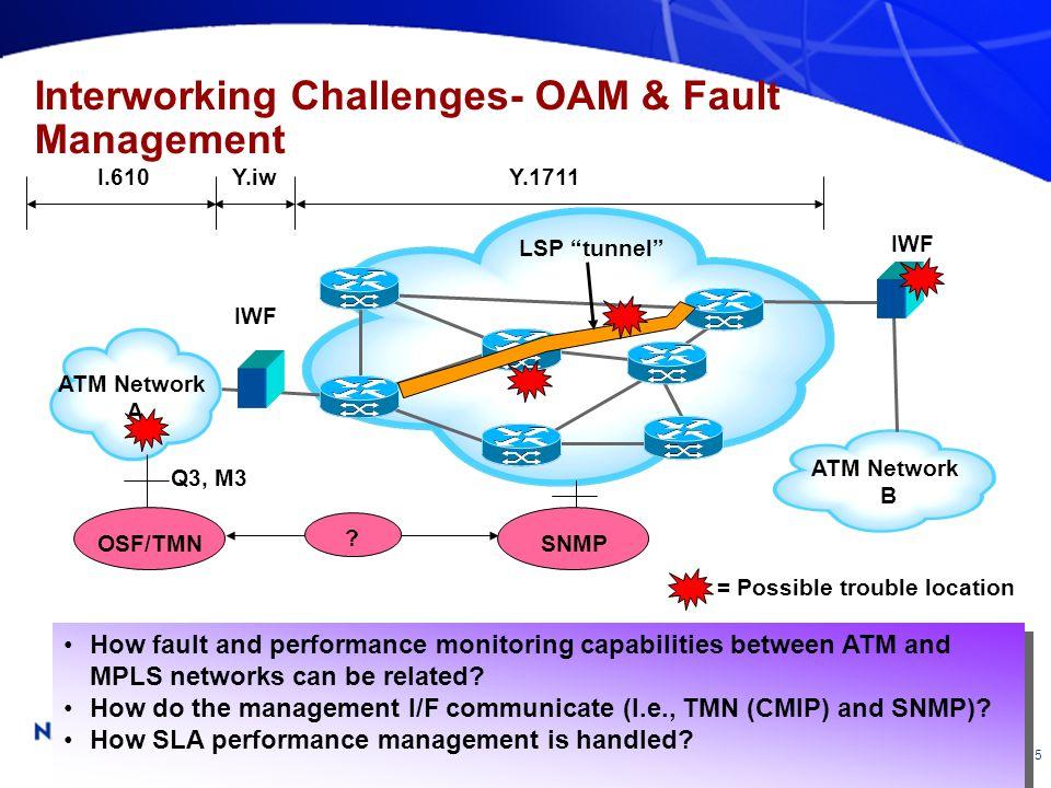Interworking Challenges- OAM & Fault Management