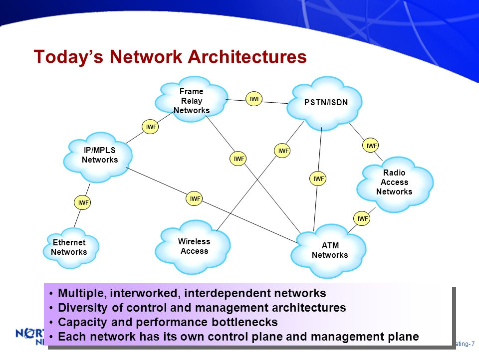 Today's Network Architectures