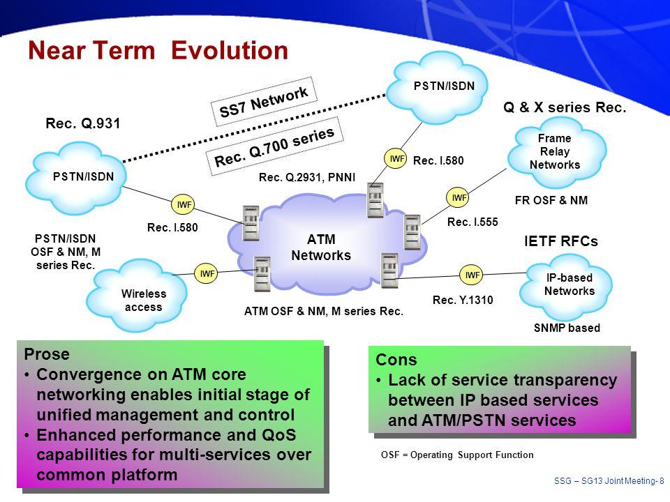 PSTN/ISDN OSF & NM, M series Rec.